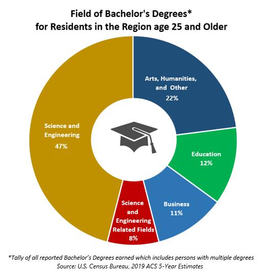 Field of Bachelors Degrees Region