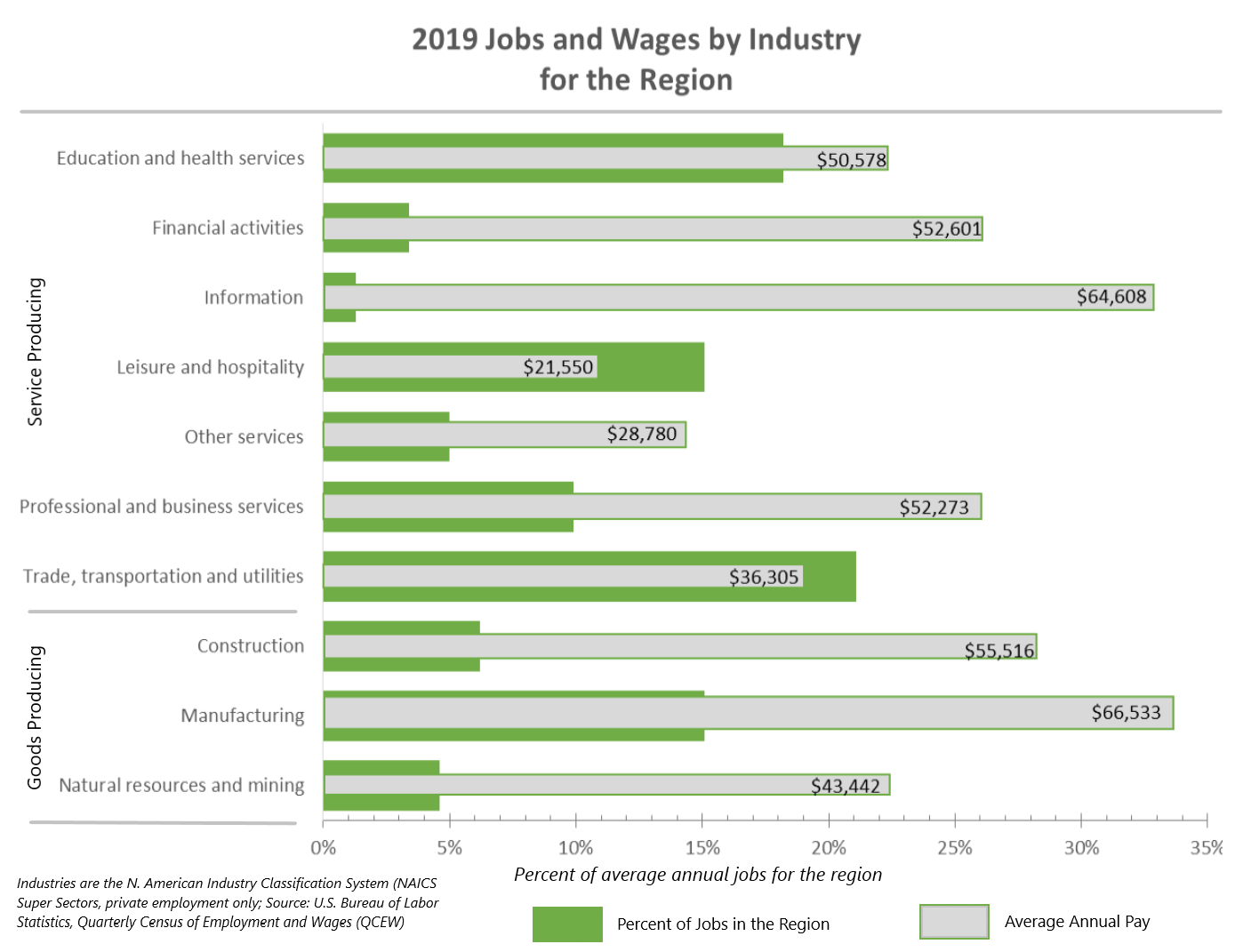 2019 Jobs and Wages by Industry for Region