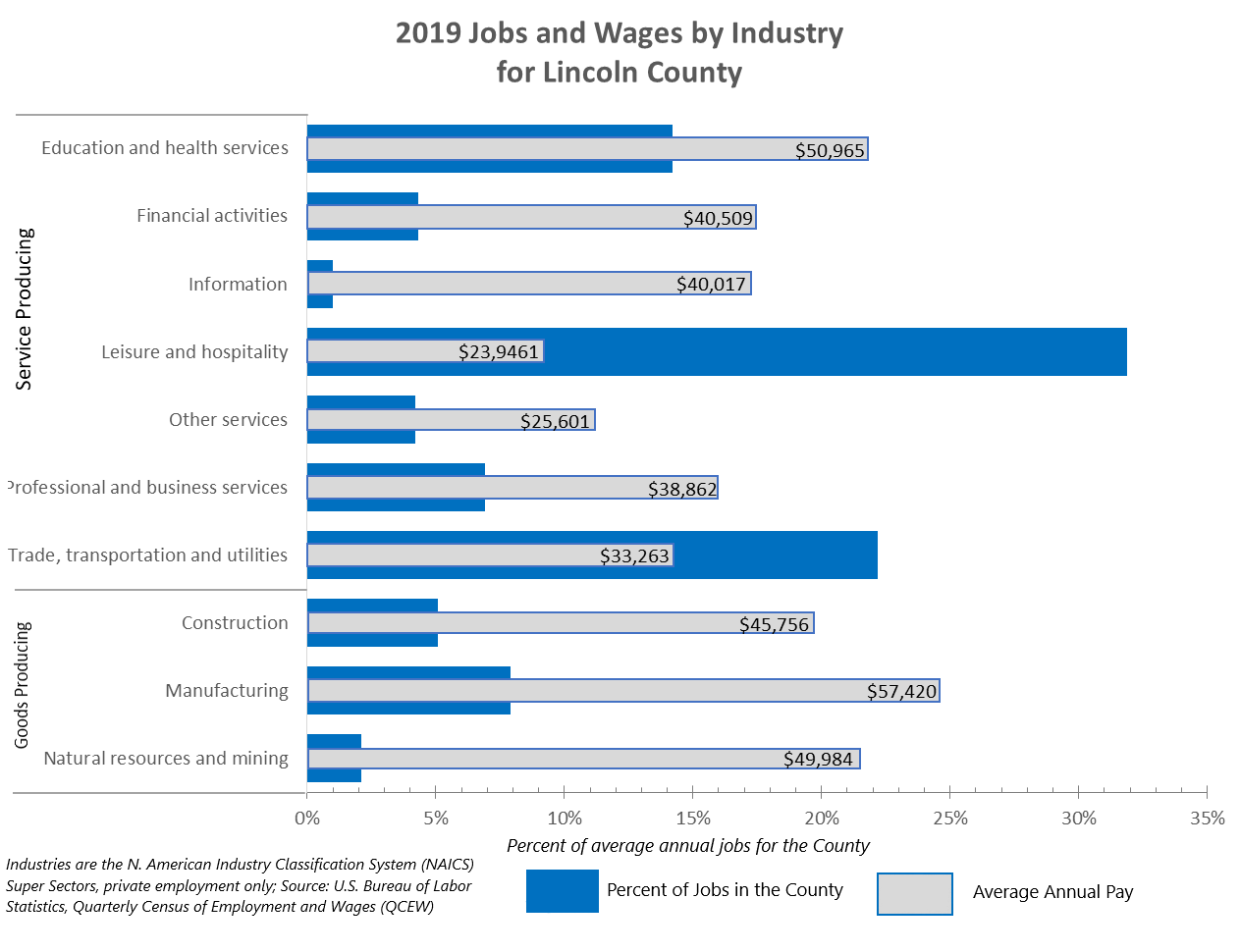 2019 Jobs and Wages by Industry for Lincoln County