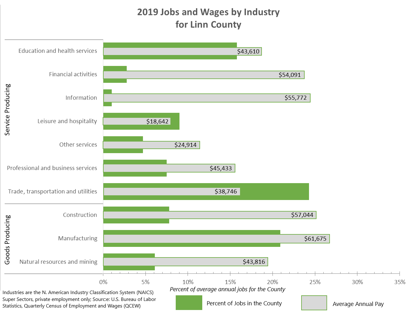 2019 Jobs and Wages by Industry for Linn County