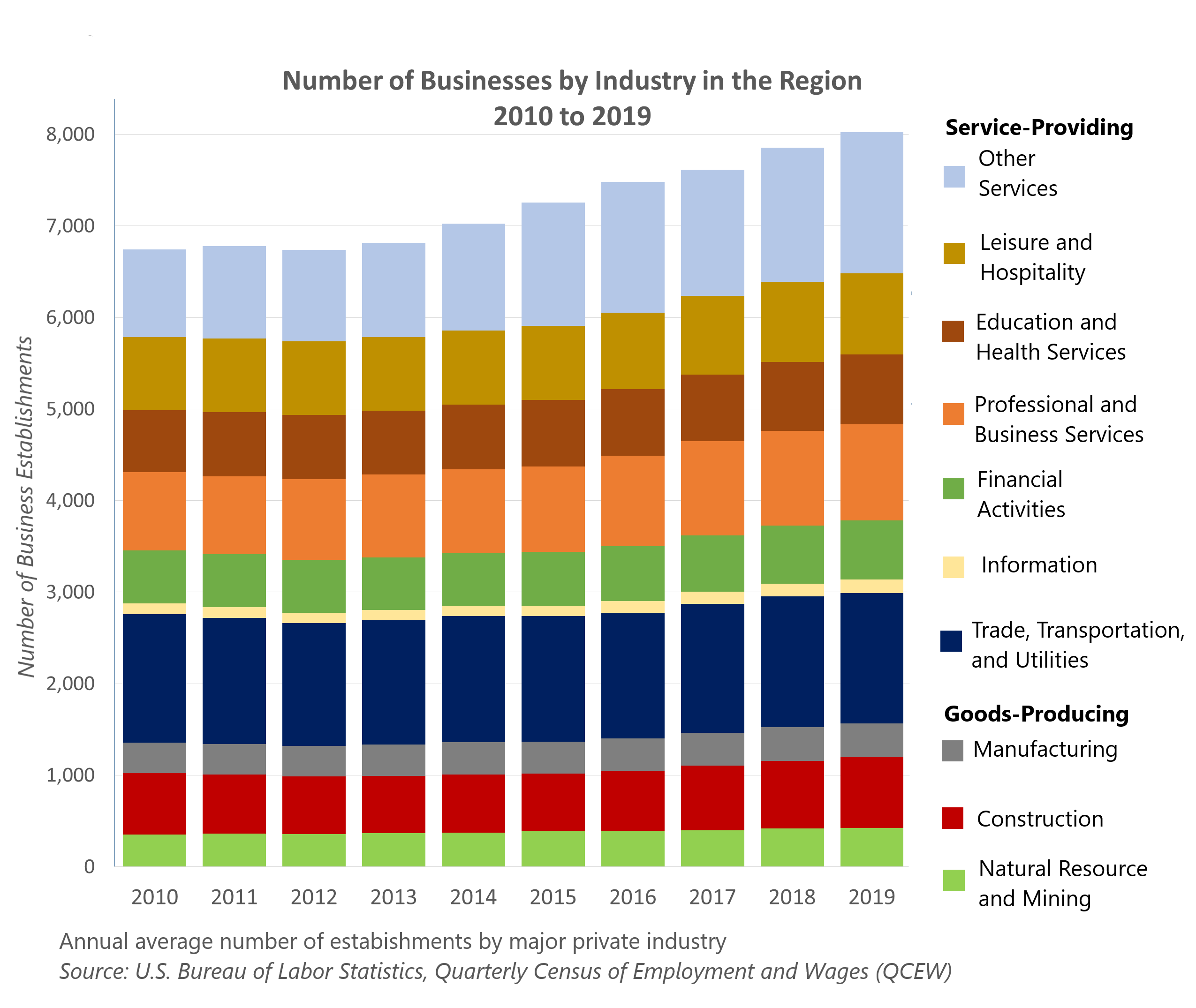Number of Businesses by Industry in Region