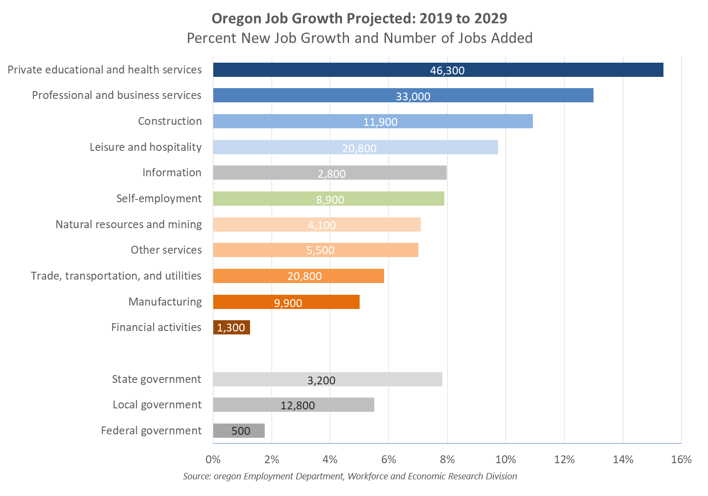 Workforce Projections 2019 to 2029