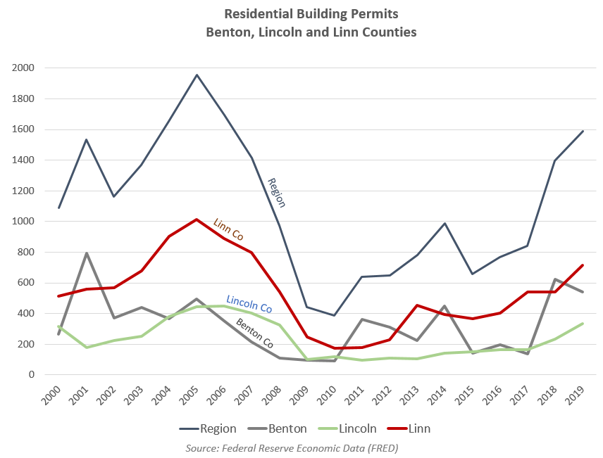 Residential Building Permits in the Region 1990–2015
