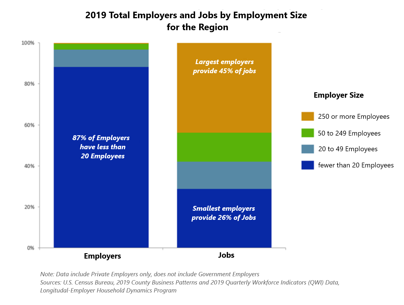 2019 Total Employers and Jobs by Employment Size in Region